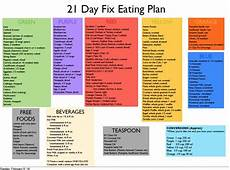 21 Day Fix Chart 21 Day Fix Overview Coach Kristie