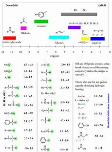H Nmr Shifts Nmr Chemical Shift Values Table In 2020 Chemical Shift
