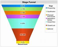 Salesforce Funnel Chart Thinking Olmer It S Easy To Create A Wrong Funnel Chart
