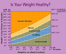 Healthy Height And Weight Chart Height Weight Charts Women Health Info Blog
