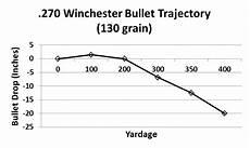 270 Win Ballistics Chart 270 Winchester Bullet Drop Chart