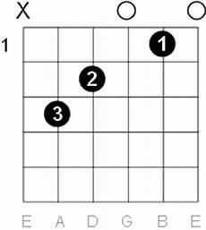 C Major Guitar Chord Chart C Major Guitar Chord Diagrams