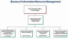 Information Security Org Chart Irm Leadership