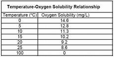 Dissolved Oxygen Temperature Chart What Is Affecting Your Dissolved Oxygen Measurements Part