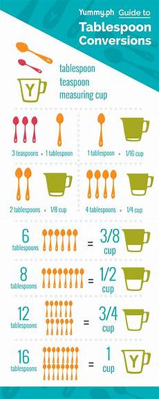 Tablespoon Measurement Chart Infographic We Have A Tablespoon Conversion Chart