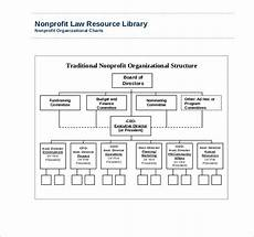 Nonprofit Organizational Structure Free 6 Sample Non Profit Organizational Chart Templates