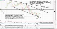 us futures chart futures chart of the day archive