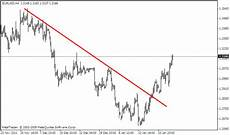 Chart Pattern Recognition Software Chart Pattern Recognition Software Forex Indicator Tips