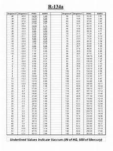 R134a To R12 Conversion Chart Refrigerant Pt Chart R134a In 2020 Chart Temperature