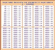 Square Root Chart 1 To 500 8 Images Square Root Table 1 100 And Description Alqu Blog