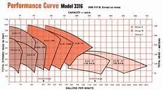 Goulds Pump Curve Chart 3316 Two Stage Horizontally Split Case Pumps Goulds Pumps