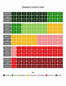 Diabetes Levels Chart Printable Diabetes Control Chart