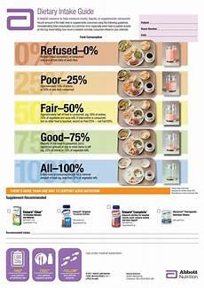 Meal Intake Percentage Chart Abbott Percentage Of Intake Chart Google Search