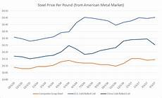 Steel Price Per Pound Chart Graphs April 2017 Scrap U S Crc And China Crc Steel
