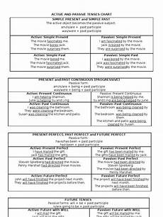 Active And Passive Rules Chart Active And Passive Tenses Chart Perfect Grammar