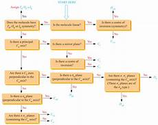 Flow Chart Point Group Group Theory How Does One Recognized Td Oh Symmetry In