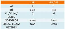 Spanish Preterite Verb Chart Spanish Verb Test At Catholic Memorial High School Studyblue