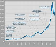 Chart Price Of Bitcoin Will Bitcoin Go Back Up February Price Predictions From