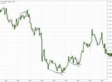 Quasimodo Indicator Mt4