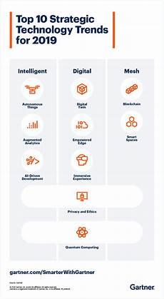 Gartner Chart Technology Gartner Top 10 Strategic Technology Trends For 2019