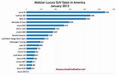 Suv Comparison Chart 2017 January 2013 Luxury Suv Sales In America Gcbc