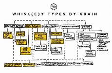 Types Of Whiskey Chart Whisk E Y 101 A Complete Beginner S Guide Whiskey