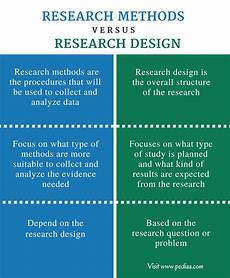 An Example Of A Research Design Difference Between Research Methods And Research Design