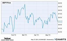 Adp Chart Mkm Partners 3 Contrarian Tech Stock Picks To Buy Before