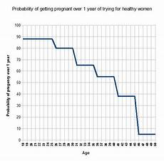 Odds Of Getting By Age Chart Pregnancy Age Female Fertility