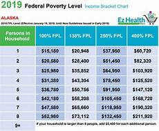 Covered California Eligibility Chart 2019 Fpl Chart 2019 Federal Poverty Level 2019 Find Your Spot