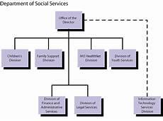 Centralized Organizational Chart Federal Child Amp Family Services Reveiw Cfsr Missouri