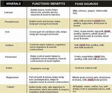 Mineral Deficiency Symptoms Chart Mineral Chart Final Biology Project Food Chemistry