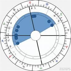 Justin Theroux Birth Chart Birth Chart Of Justin Hayward Astrology Horoscope