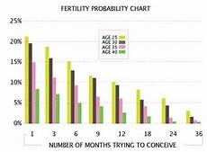Odds Of Getting By Age Chart 8 Best Images About Fertility Amp Conception On Pinterest