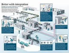 特別報導 網宇實體系統下的智慧型結構smart Structures With Cyber Physical Systems
