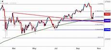 Dow Jones Daily Chart Dow Jones Attempts To Build From Base Of Chart Support