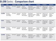 Types Of Microscopes Comparison Chart B 293 Optikamicroscopes