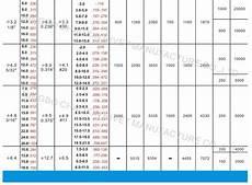 Blind Rivet Size Chart Size Standard Rivet Pop Rivet Sizes Buy Pop Rivets Sizes