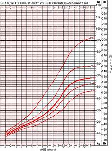 Growth Chart 13 Year Old Female Girls Growth Chart And Average Weight For Girls Moose