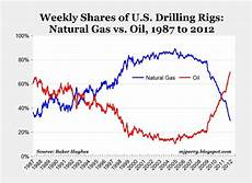Gas Prices Over The Last 20 Years Chart Carpe Diem Energy Milestone Gas Rig Share Falls Below 30