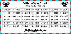 10th Vin Chart Vin Everything You Need To Know