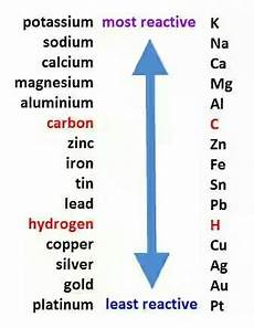 Metal Reactivity Chart According To The Reactivity Series Which Metals Are Highly