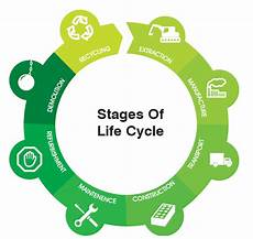 Life Cycle Analysis Sustainable Construction Products And Life Cycle Analysis