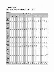 B16 Bolt Torque Chart Torque Tables For Spiral Wound Gaskets Asme B16 5 Class 150