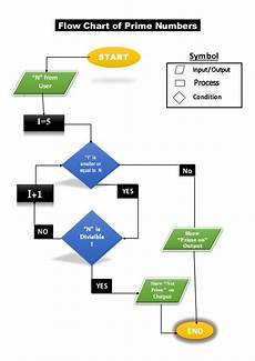 Flow Chart For Enterobacteriaceae Flow Chart Pf Prime Numbers It Lab Assig 8