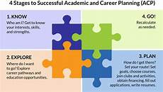 Career Plans Academic And Career Planning Green Bay Area Public