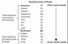 Metal Reactivity Chart Why Do We Need To Know The Reactivity Series Of Metal Quora
