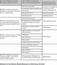 Basic Elements Of Research Design Design Based Research And Elements Of A Research Proposal