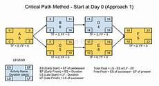 Critical Path Method Calculator Critical Path Forward Pass Calculation Start At Day Zero