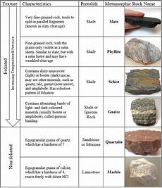 Rock Characteristics Chart Exercises On Metamorphic Rocks Introductory Physical